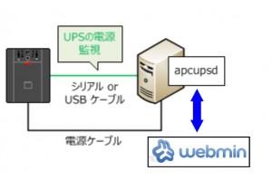 APCUPSD-01